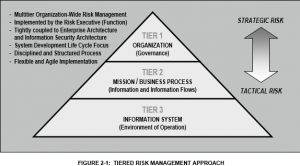 NIST-3-Tiered-Risk-Approach